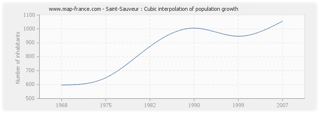 Saint-Sauveur : Cubic interpolation of population growth