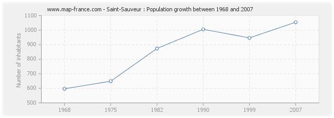 Population Saint-Sauveur