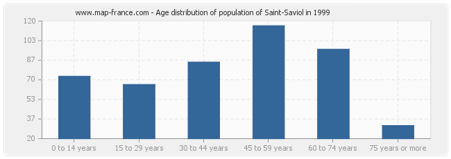Age distribution of population of Saint-Saviol in 1999