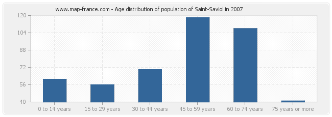 Age distribution of population of Saint-Saviol in 2007