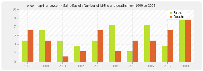 Saint-Saviol : Number of births and deaths from 1999 to 2008