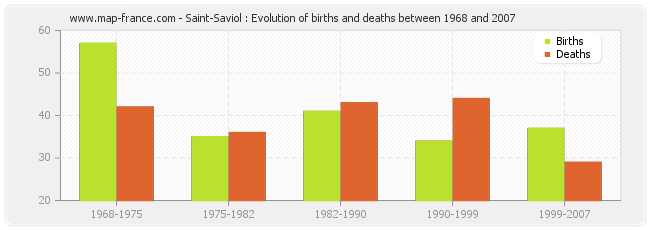Saint-Saviol : Evolution of births and deaths between 1968 and 2007