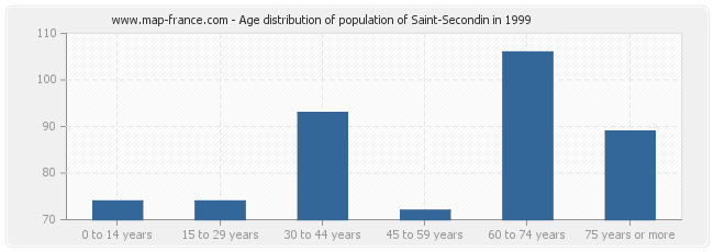 Age distribution of population of Saint-Secondin in 1999