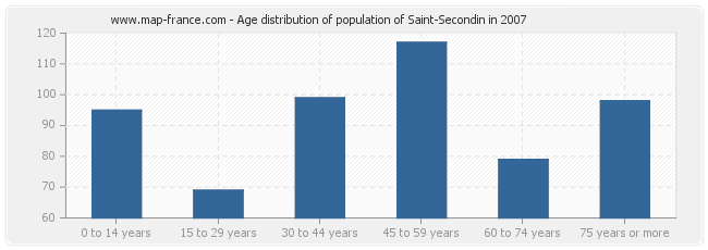 Age distribution of population of Saint-Secondin in 2007