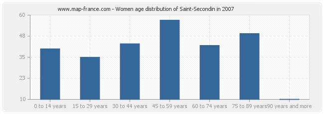 Women age distribution of Saint-Secondin in 2007