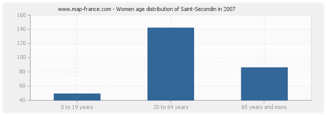 Women age distribution of Saint-Secondin in 2007