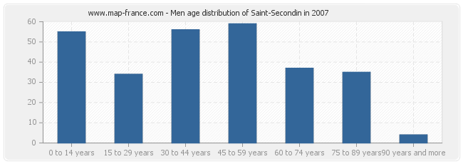 Men age distribution of Saint-Secondin in 2007