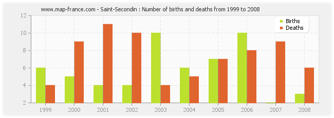 Saint-Secondin : Number of births and deaths from 1999 to 2008