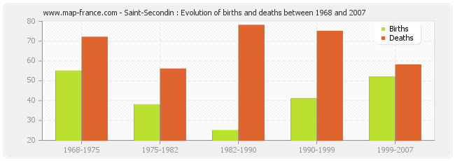 Saint-Secondin : Evolution of births and deaths between 1968 and 2007