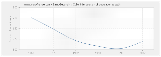 Saint-Secondin : Cubic interpolation of population growth