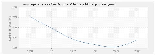 Saint-Secondin : Cubic interpolation of population growth