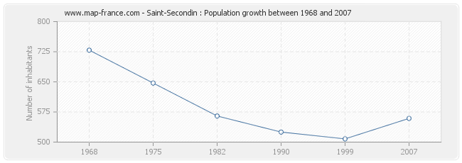 Population Saint-Secondin