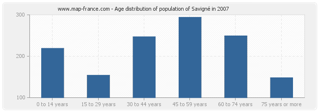 Age distribution of population of Savigné in 2007