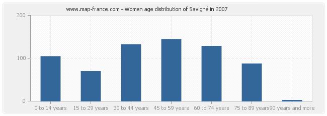 Women age distribution of Savigné in 2007