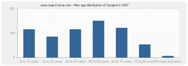 Men age distribution of Savigné in 2007
