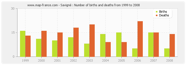 Savigné : Number of births and deaths from 1999 to 2008