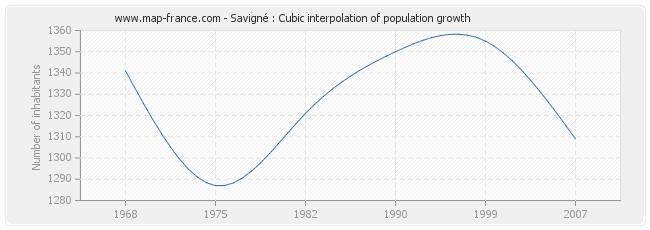 Savigné : Cubic interpolation of population growth