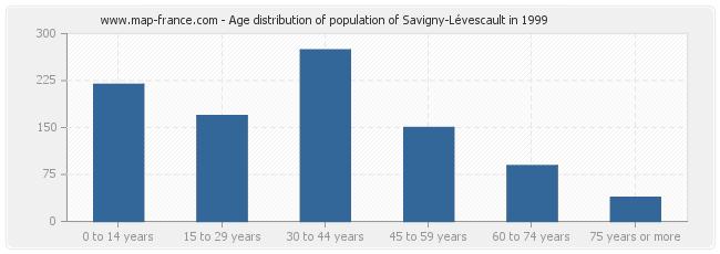 Age distribution of population of Savigny-Lévescault in 1999