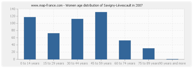 Women age distribution of Savigny-Lévescault in 2007