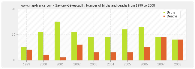Savigny-Lévescault : Number of births and deaths from 1999 to 2008