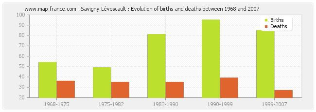 Savigny-Lévescault : Evolution of births and deaths between 1968 and 2007