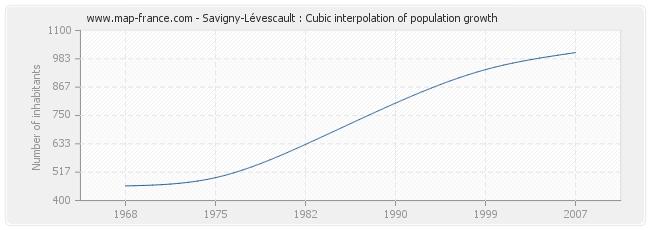 Savigny-Lévescault : Cubic interpolation of population growth