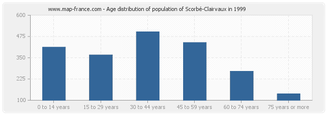 Age distribution of population of Scorbé-Clairvaux in 1999