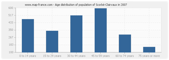 Age distribution of population of Scorbé-Clairvaux in 2007