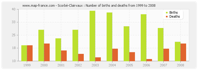 Scorbé-Clairvaux : Number of births and deaths from 1999 to 2008