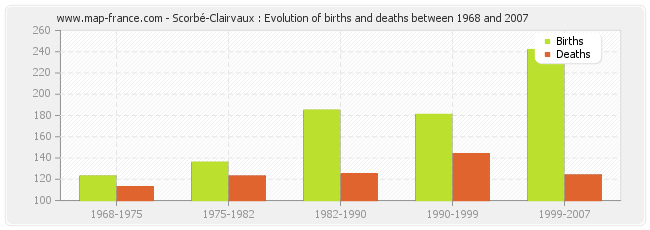 Scorbé-Clairvaux : Evolution of births and deaths between 1968 and 2007