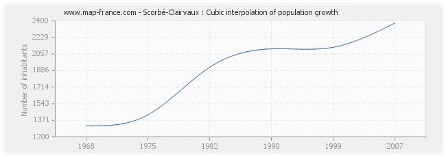 Scorbé-Clairvaux : Cubic interpolation of population growth