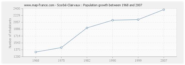 Population Scorbé-Clairvaux