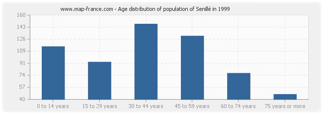 Age distribution of population of Senillé in 1999