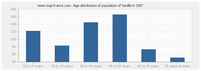 Age distribution of population of Senillé in 2007