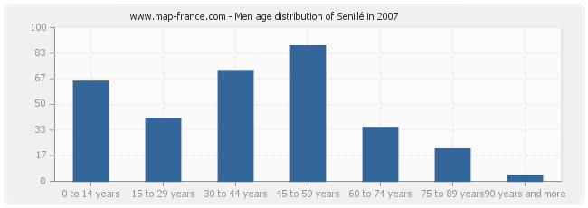 Men age distribution of Senillé in 2007