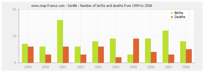 Senillé : Number of births and deaths from 1999 to 2008