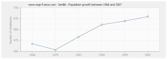 Population Senillé