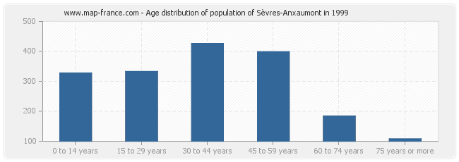 Age distribution of population of Sèvres-Anxaumont in 1999