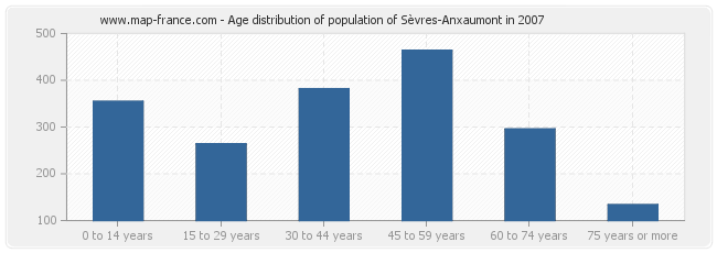 Age distribution of population of Sèvres-Anxaumont in 2007