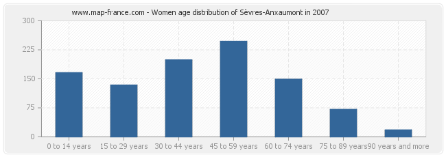 Women age distribution of Sèvres-Anxaumont in 2007