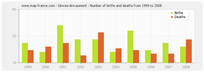 Sèvres-Anxaumont : Number of births and deaths from 1999 to 2008