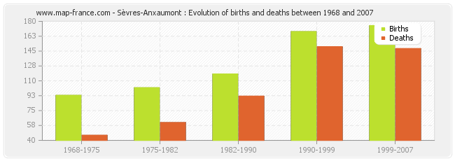 Sèvres-Anxaumont : Evolution of births and deaths between 1968 and 2007