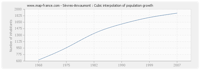 Sèvres-Anxaumont : Cubic interpolation of population growth