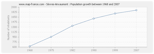 Population Sèvres-Anxaumont