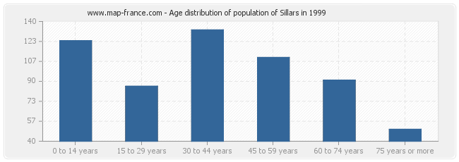 Age distribution of population of Sillars in 1999