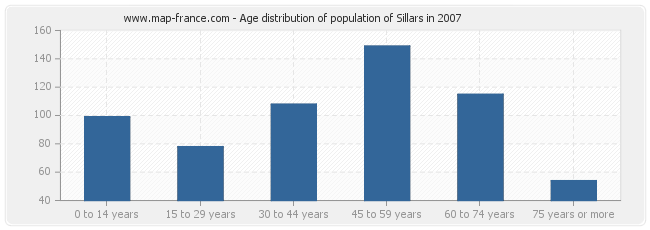 Age distribution of population of Sillars in 2007