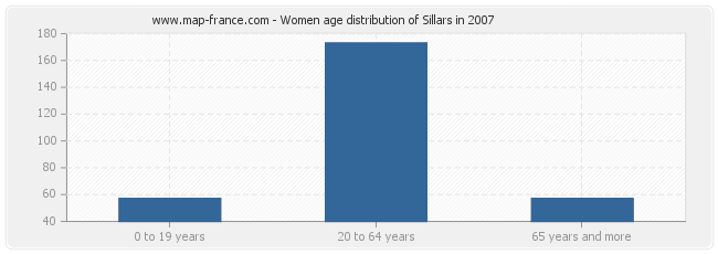 Women age distribution of Sillars in 2007