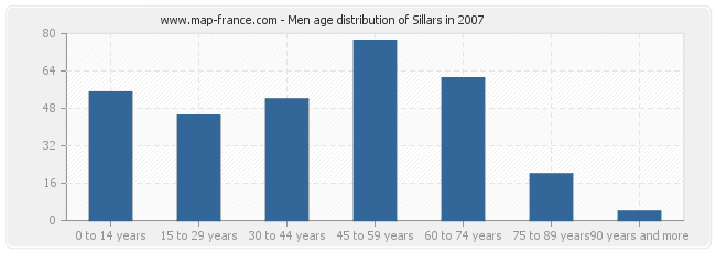 Men age distribution of Sillars in 2007