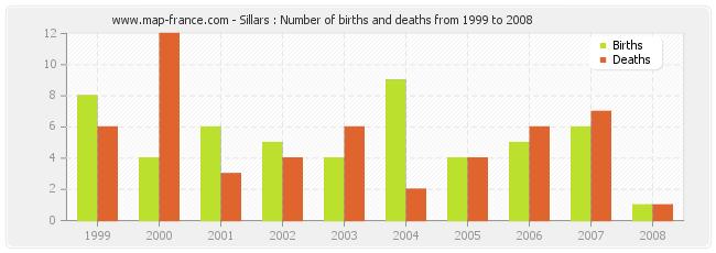 Sillars : Number of births and deaths from 1999 to 2008