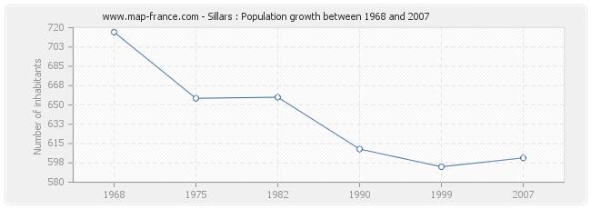 Population Sillars